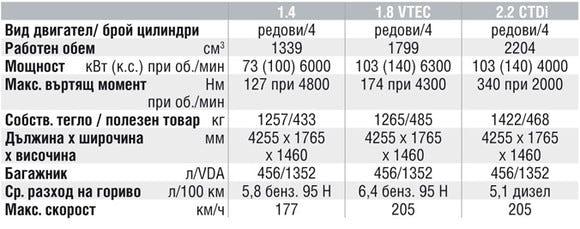Спецификации на двигателите на Honda Civic