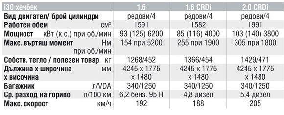 Спецификации на двигателите на Hyundai i30