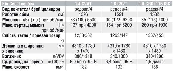 Спецификации на двигателите на Kia Cee'd