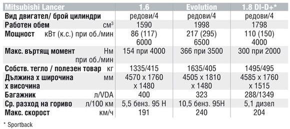 Спецификации на двигателите на Mitsubishi Lancer