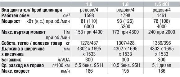 Спецификации на двигателите на Nissan Tiida