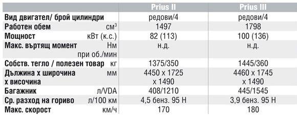 Спецификации на двигателите на Toyota Prius