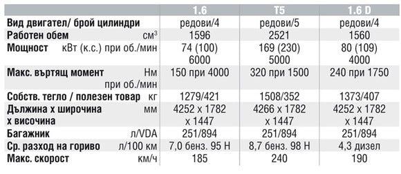 Спецификации на двигателите на Volvo C30