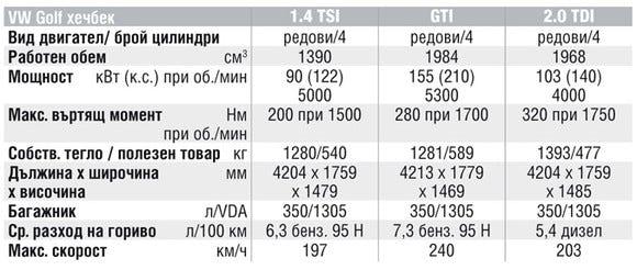 Спецификации на двигателите на Volkswagen Golf