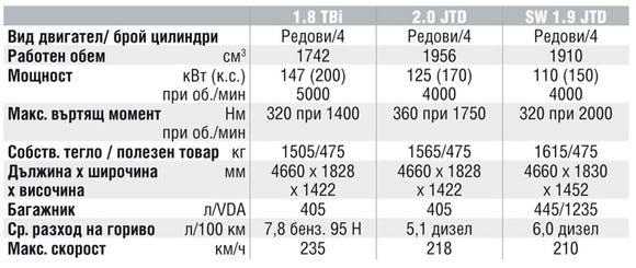 Спецификации на двигателите на Alfa Romeo 159