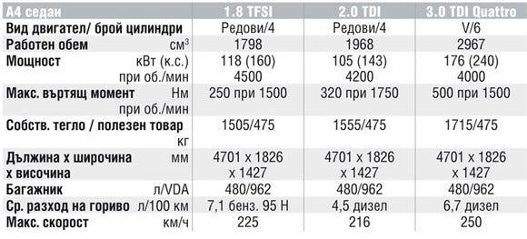 Спецификации на двигателите на Audi A4