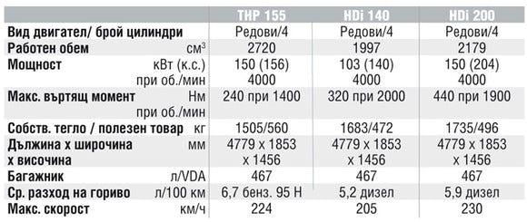 Спецификации на двигателите на Citroen C5