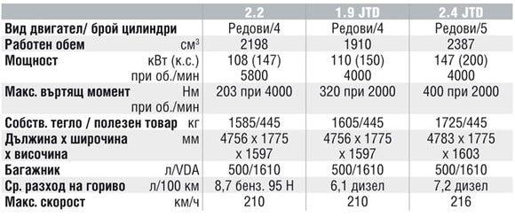 Спецификации на двигателите на Fiat Croma