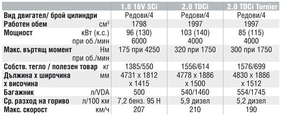 Спецификации на двигателите на Ford Mondeo