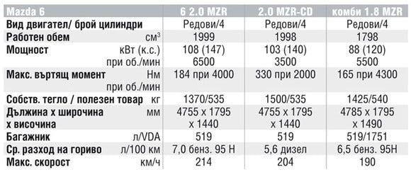 Спецификации на двигателите на Mazda 6
