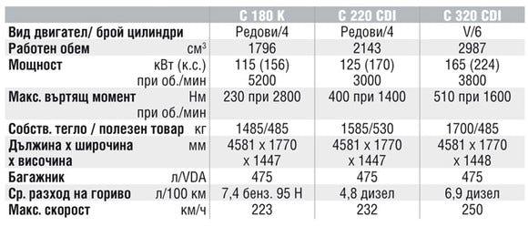 Спецификации на двигателите на Mercedes-Benz C