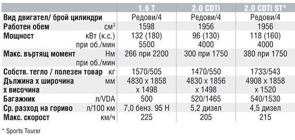 Спецификации на двигателите на Opel Insignia