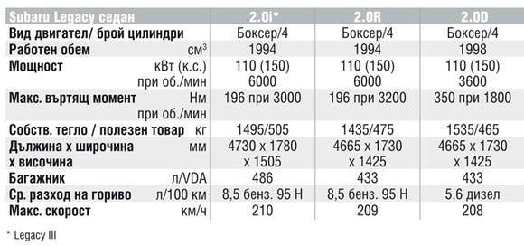 Спецификации на двигателите на Subaru Legacy