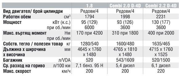 Спецификации на двигателите на Toyota Avensis