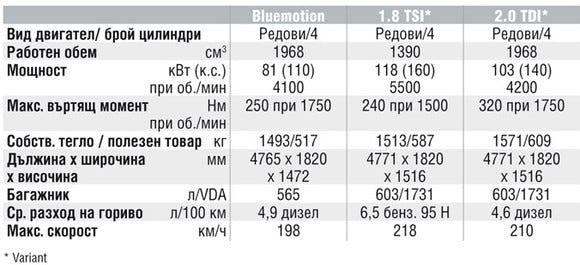 Спецификации на двигателите на Volkswagen Passat