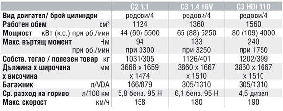 Спецификации на двигателите на Citroen C2