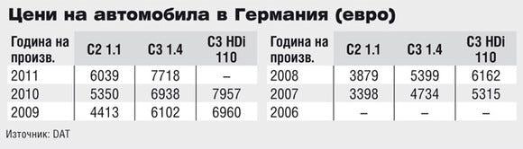 Цени на Citroen C2 в Германия