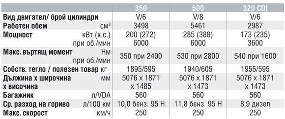 Спецификации на двигателите на Mercedes-Benz S