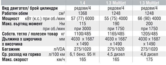 Спецификации на двигателите на Fiat Grande Punto