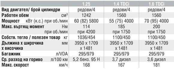 Спецификации на двигателите на Ford Fiesta