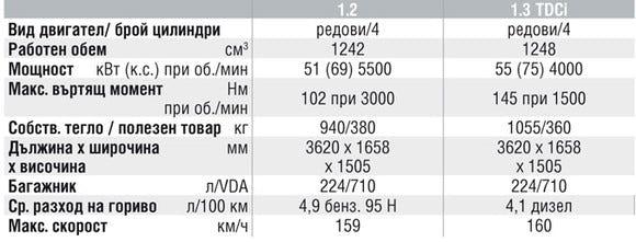 Спецификации на двигателите на Ford Ka