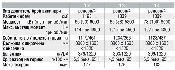 Спецификации на двигателите на Honda Jazz