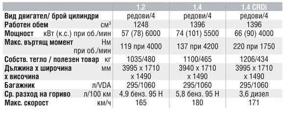 Спецификации на двигателите на Hyundai i20