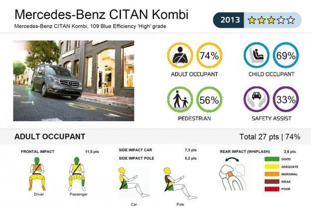 Само 3 звезди за Mercedes Citan от EuroNCAP