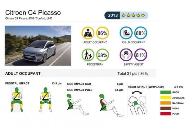 5 звезди в краш-тестовете на Euro-NCAP за Honda CR-V и Citroen C4 Picasso