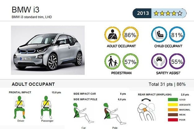 11 модела в краштеста на EuroNCAP
