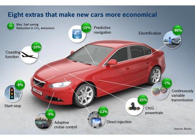 Oсем екстри от Bosch, с които ще шофирате по-икономично